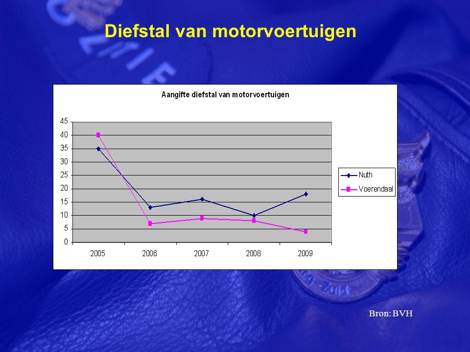 Diefstal van motorvoertuigen Bron: BVH
