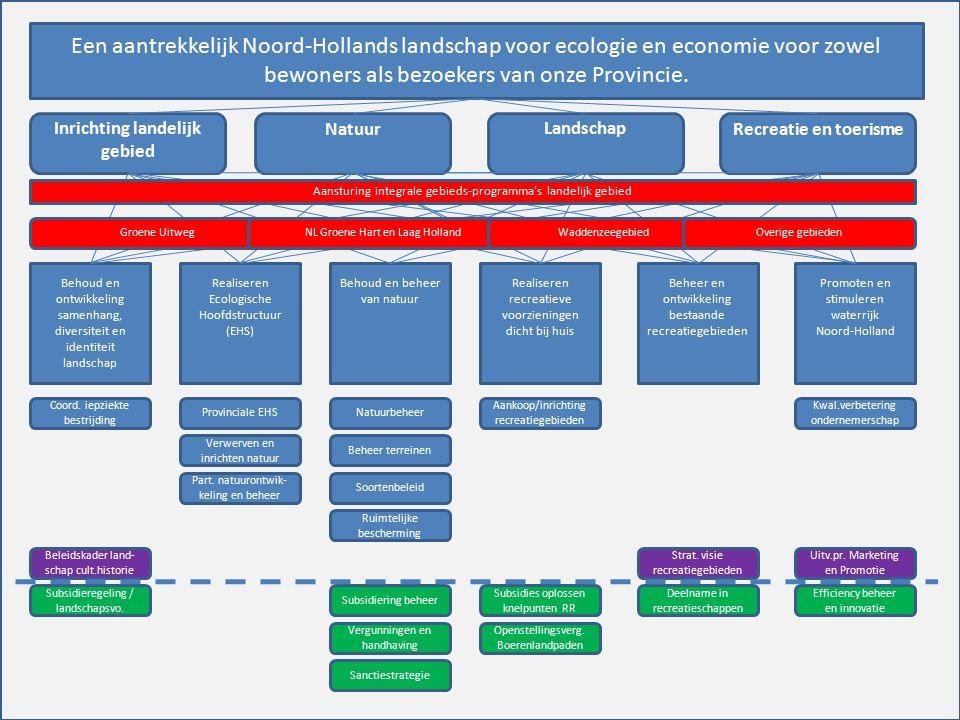 Een aantrekkelijk Noord-Hollands landschap voor ecologie en economie voor zowel bewoners als bezoekers van onze Provincie. Inrichting landelijk gebied