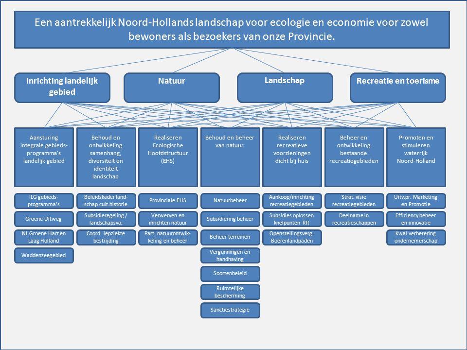 Een aantrekkelijk Noord-Hollands landschap voor ecologie en economie voor zowel bewoners als bezoekers van onze Provincie.