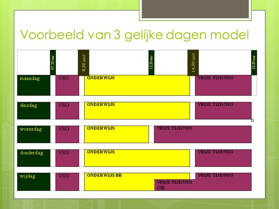 Voorbeeld van 3 gelijke dagen model 8.30 uur 14.30 uur