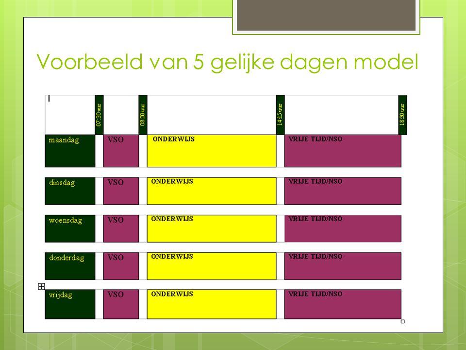 Voorbeeld van 5 gelijke dagen model