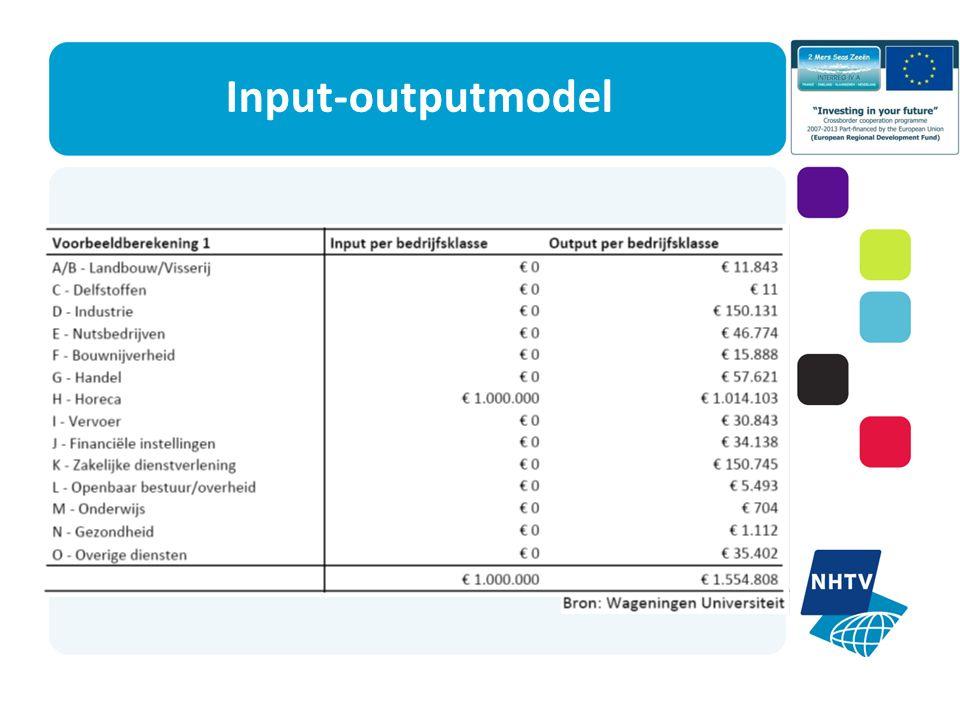 Input-outputmodel