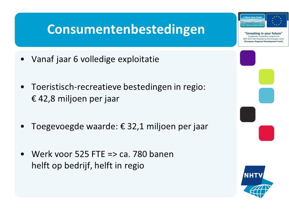 Consumentenbestedingen Vanaf jaar 6 volledige exploitatie Toeristisch-recreatieve bestedingen in regio: € 42,8 miljoen per jaar Toegevoegde waarde: € 32,1 miljoen per jaar Werk voor 525 FTE => ca.