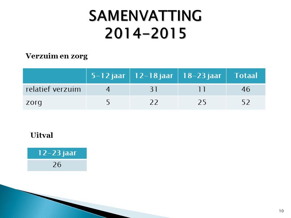 SAMENVATTING 2014-2015 5-12 jaar12-18 jaar18-23 jaarTotaal relatief verzuim4311146 zorg5222552 Verzuim en zorg Uitval 12-23 jaar 26 10
