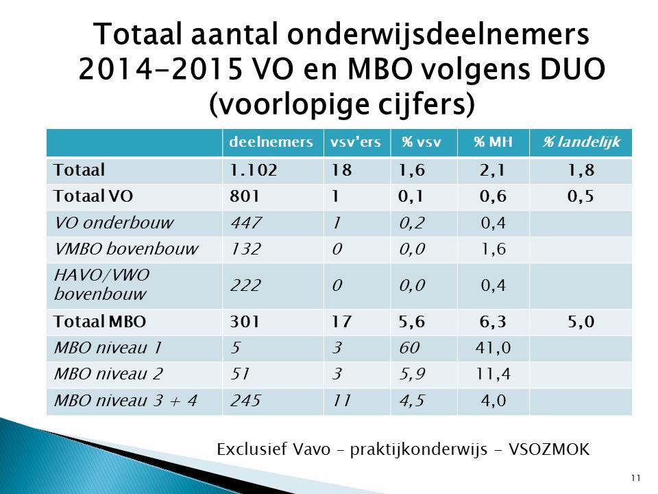 Totaal aantal onderwijsdeelnemers 2014-2015 VO en MBO volgens DUO (voorlopige cijfers) deelnemersvsv'ers % vsv% MH% landelijk Totaal 1.102181,62,11,8