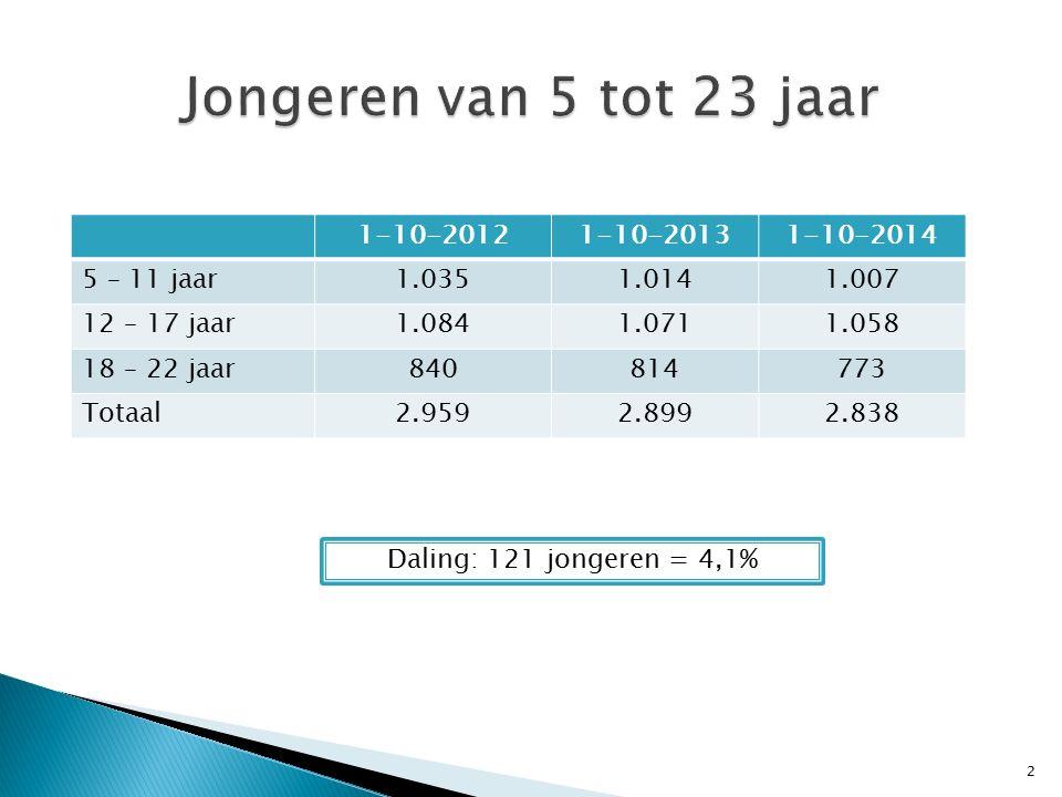 Onderwijs in het buitenland Vrijstellingen2012-20132013-20142014-2015 5-11 jarigen314 12-17-jarigen3430 Totaal373134 3