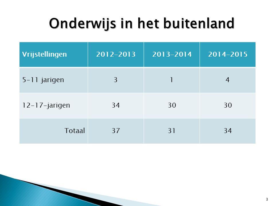 Vrijstellingen2012-20132013-20142014-2015 Lichamelijke/psychische ongeschiktheid (art.