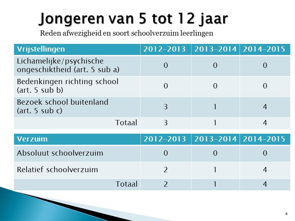 Vrijstellingen2012-20132013-20142014-2015 Lichamelijke/psychische ongeschiktheid (art. 5 sub a) 000 Bedenkingen richting school (art. 5 sub b) 000 Bez