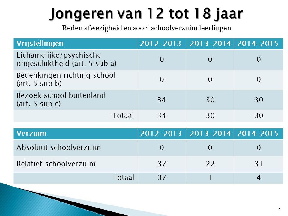 Jongeren van 12 tot 18 jaar Reden afwezigheid en soort schoolverzuim leerlingen 6 Vrijstellingen2012-20132013-20142014-2015 Lichamelijke/psychische ongeschiktheid (art.