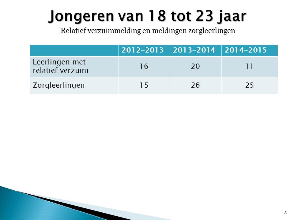 Jongeren van 18 tot 23 jaar Relatief verzuimmelding en meldingen zorgleerlingen VerzuimAantal Relatief schoolverzuim 19 8 2012-20132013-20142014-2015