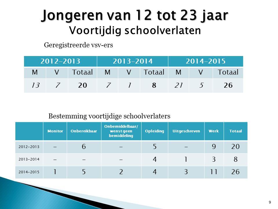 Jongeren van 12 tot 23 jaar Voortijdig schoolverlaten 2012-20132013-20142014-2015 MVTotaalMV MV 1372071821526 Geregistreerde vsv-ers Bestemming voorti