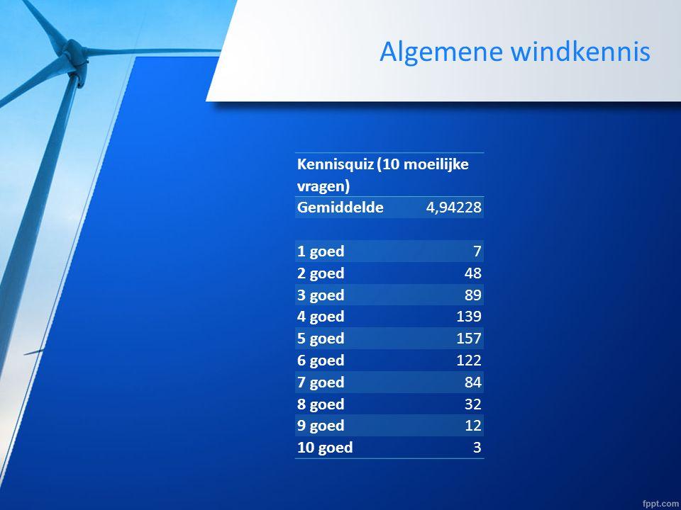 Algemene windkennis Kennisquiz (10 moeilijke vragen) Gemiddelde4,94228 1 goed7 2 goed48 3 goed89 4 goed139 5 goed157 6 goed122 7 goed84 8 goed32 9 goed12 10 goed3
