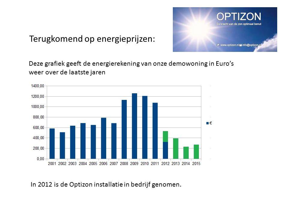 Deze grafiek geeft de energierekening van onze demowoning in Euro's weer over de laatste jaren In 2012 is de Optizon installatie in bedrijf genomen. T