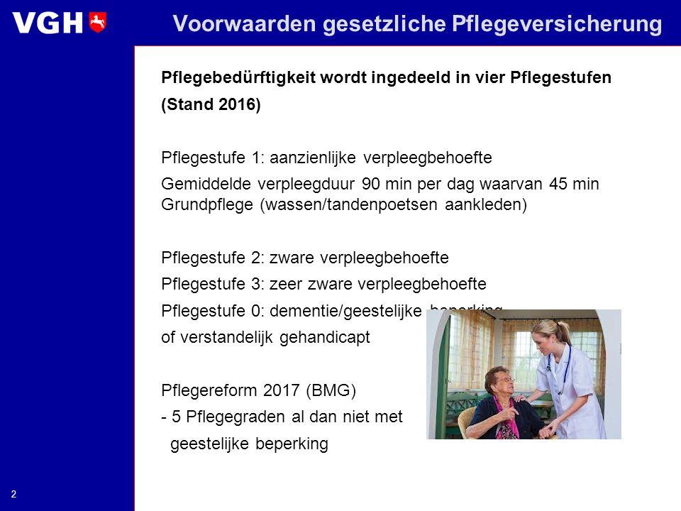 2 Voorwaarden gesetzliche Pflegeversicherung Pflegebedürftigkeit wordt ingedeeld in vier Pflegestufen (Stand 2016) Pflegestufe 1: aanzienlijke verplee