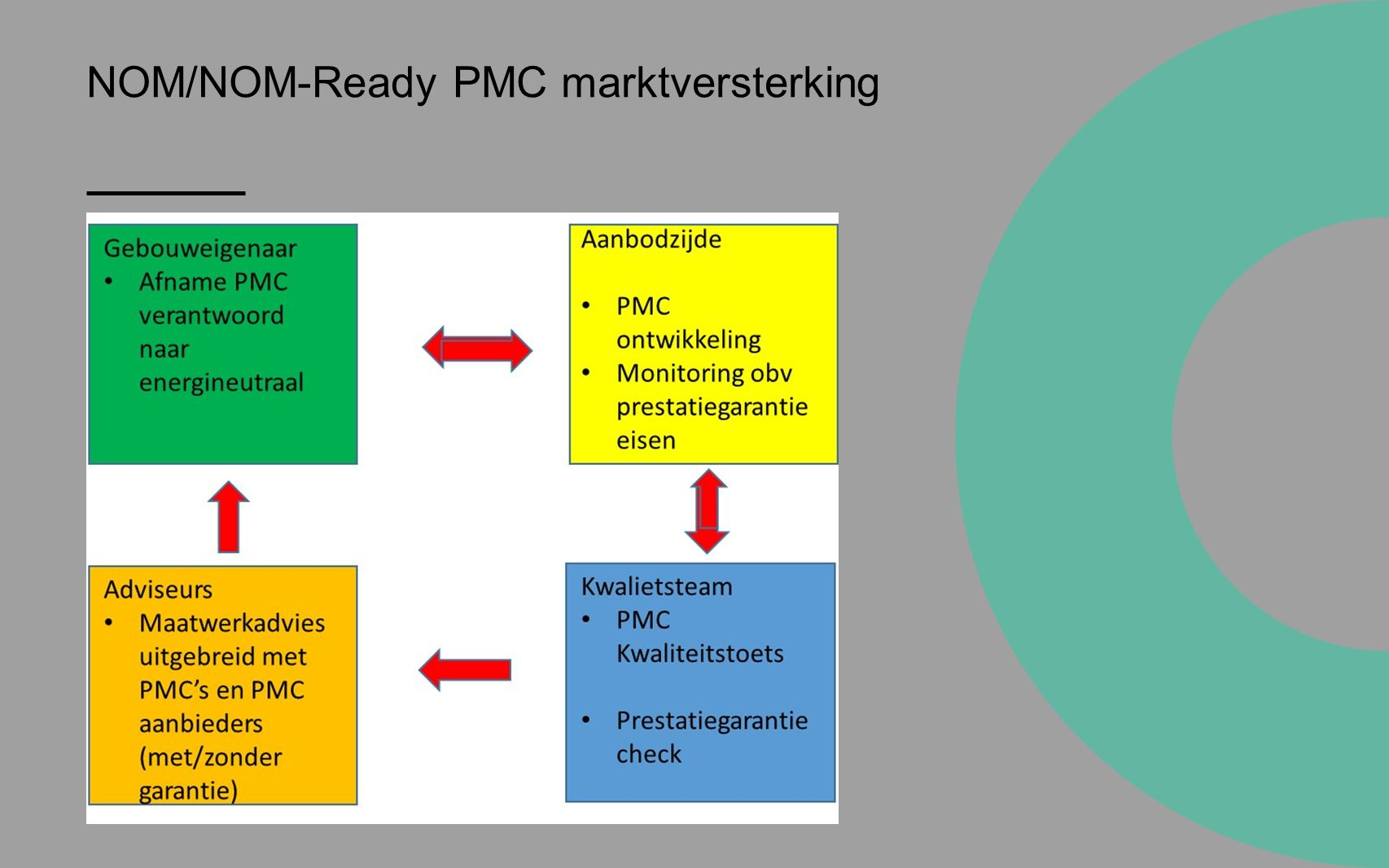 NOM/NOM-Ready PMC marktversterking