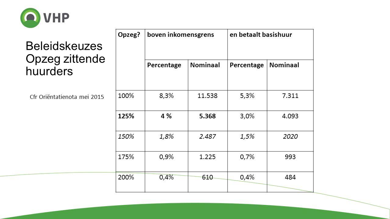 Beleidskeuzes Opzeg zittende huurders Cfr Oriëntatienota mei 2015 Opzeg boven inkomensgrensen betaalt basishuur PercentageNominaalPercentageNominaal 100%8,3%11.5385,3%7.311 125%4 %5.3683,0%4.093 150%1,8%2.4871,5%2020 175%0,9%1.2250,7%993 200%0,4%6100,4%484