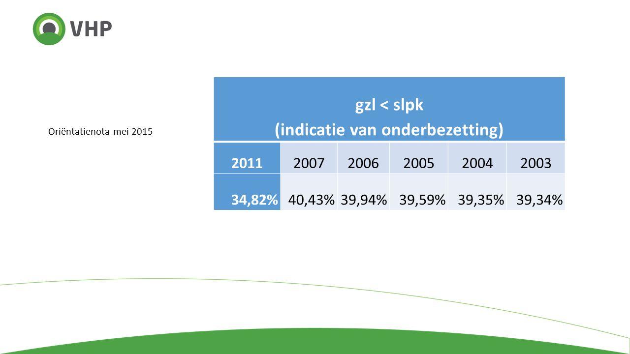 Oriëntatienota mei 2015 gzl < slpk (indicatie van onderbezetting) 201120072006200520042003 34,82%40,43%39,94%39,59%39,35%39,34%