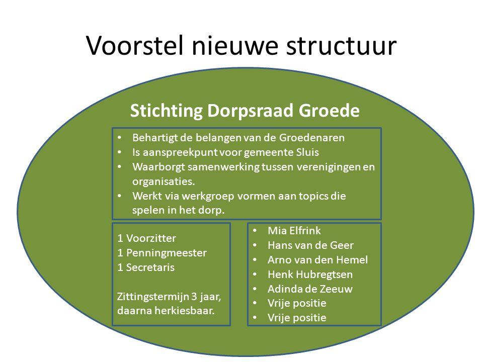 Voorstel nieuwe structuur Stichting Dorpsraad Groede Mia Elfrink Hans van de Geer Arno van den Hemel Henk Hubregtsen Adinda de Zeeuw Vrije positie 1 V