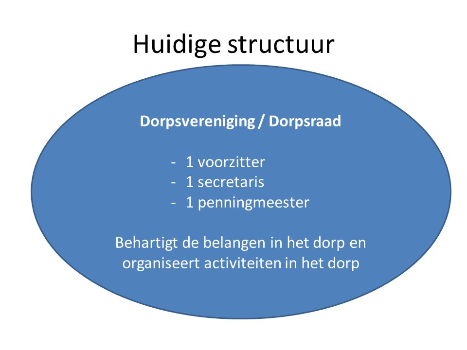 Huidige structuur Dorpsvereniging / Dorpsraad -1 voorzitter -1 secretaris -1 penningmeester Behartigt de belangen in het dorp en organiseert activitei