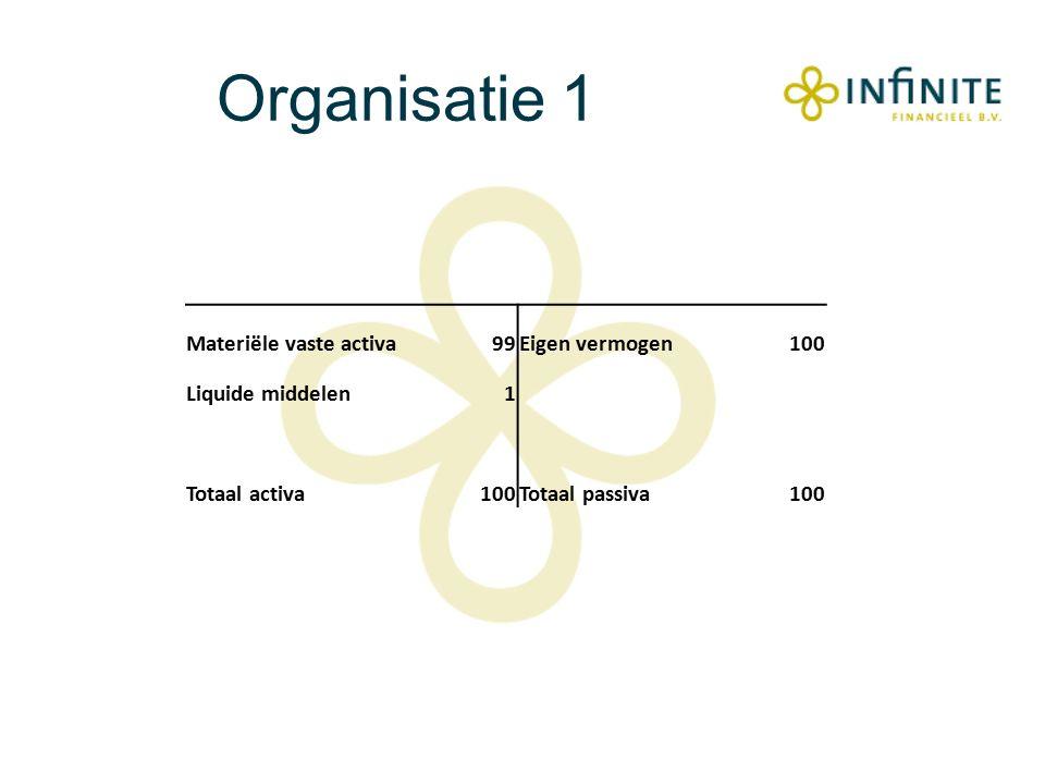 Organisatie 1 Materiële vaste activa99Eigen vermogen100 Liquide middelen1 Totaal activa100Totaal passiva100