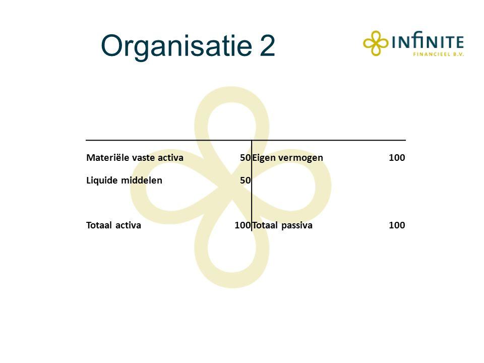 Organisatie 2 Materiële vaste activa50Eigen vermogen100 Liquide middelen50 Totaal activa100Totaal passiva100