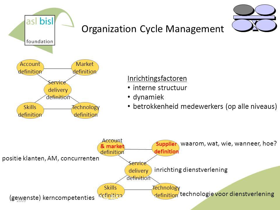 Organization Cycle Management Market definition Account definition Service delivery definition Technology definition Skills definition Supplier defini