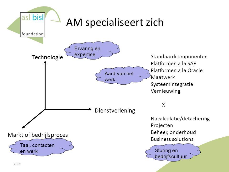 AM specialiseert zich Technologie Markt of bedrijfsproces Dienstverlening Standaardcomponenten Platformen a la SAP Platformen a la Oracle Maatwerk Sys