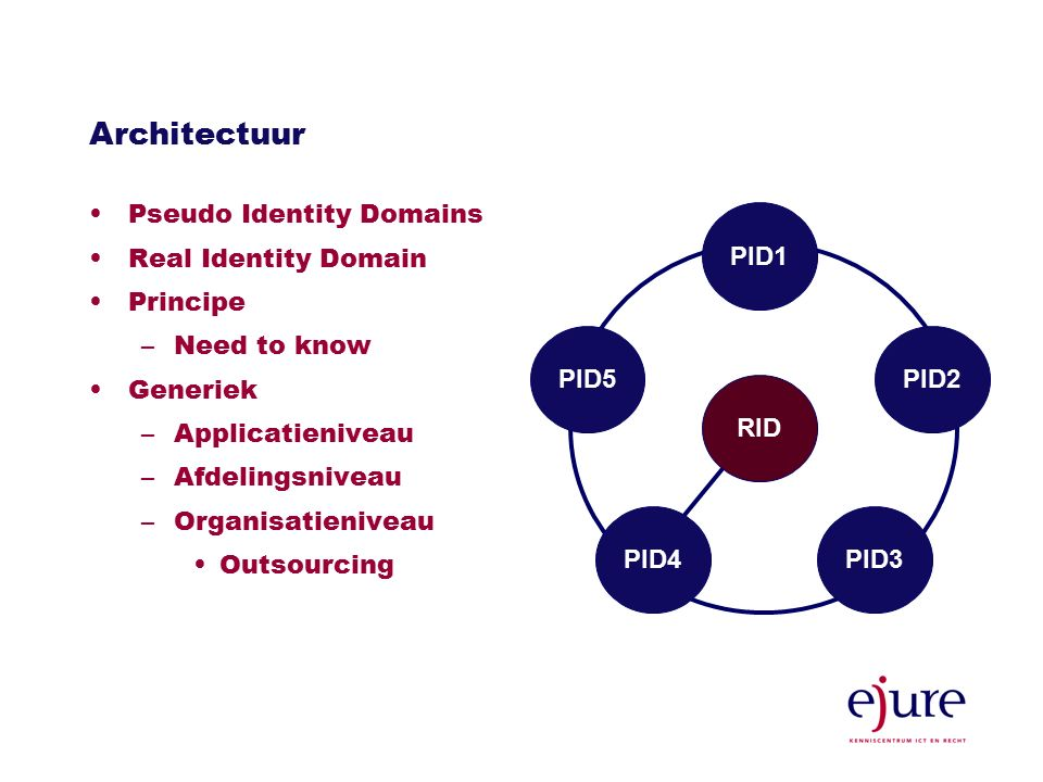 Architectuur Pseudo Identity Domains Real Identity Domain Principe –Need to know Generiek –Applicatieniveau –Afdelingsniveau –Organisatieniveau Outsourcing PID1 PID5PID2 PID3PID4 RID