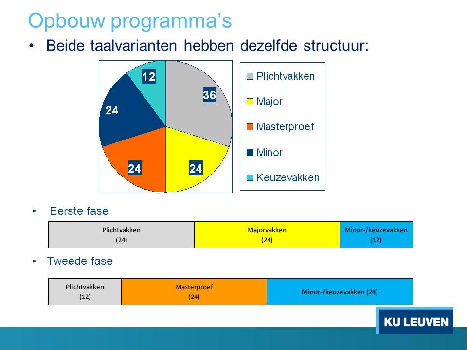 Opbouw programma's Beide taalvarianten hebben dezelfde structuur: Eerste fase Tweede fase