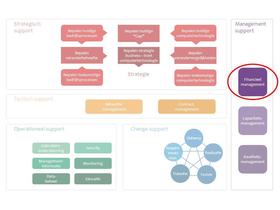 Bepalen huidige bedrijfsprocessen Contract- management Behoefte- management Transitie Testen Realisatie Ontwerp Require- ments man.
