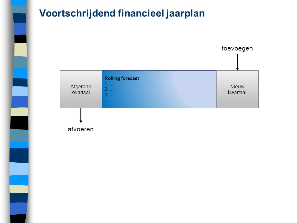 Financieel management Budgetteringsronde Budget lopende jaar Reeds beschikbare (tussentijdse) evaluaties Sturing, monitoring, tussentijdse evaluaties en evt.