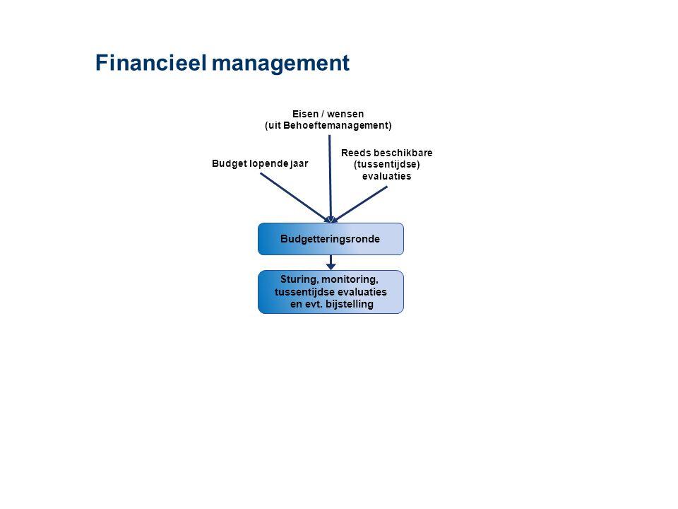 Financieel management – uitnutting budget 1/131/12Lopende jaar 1/6