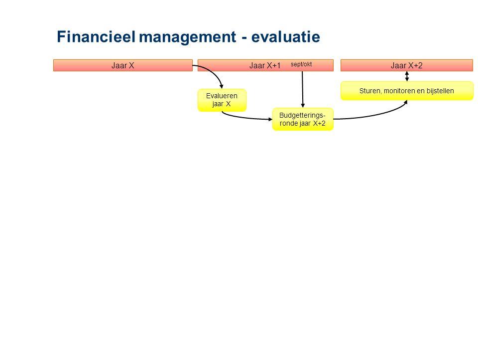 Financieel management - evaluatie Jaar X+1Jaar XJaar X+2 Budgetterings- ronde jaar X+2 Sturen, monitoren en bijstellen sept/okt Evalueren jaar X