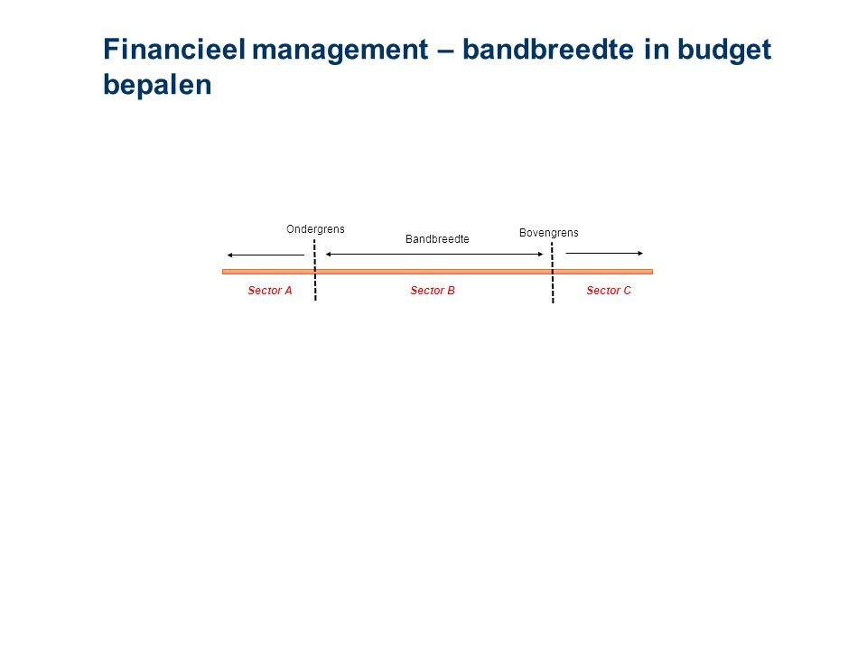 Financieel management – bandbreedte in budget bepalen Sector A Bandbreedte Ondergrens Bovengrens Sector BSector C