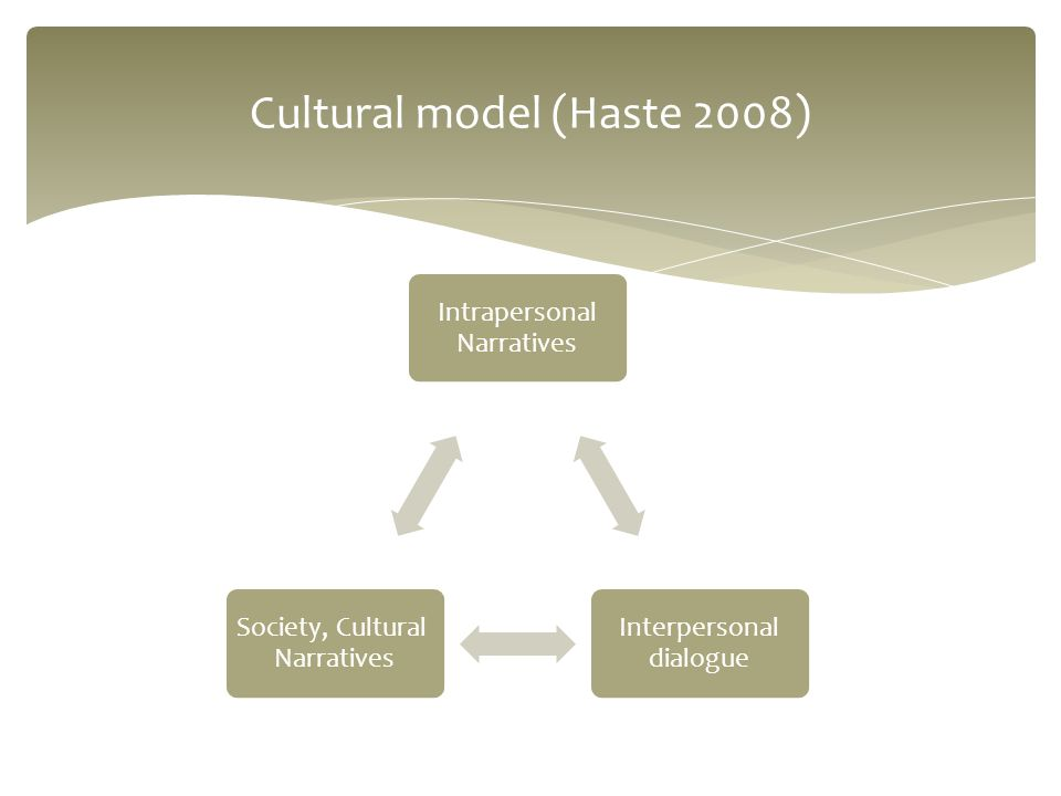 Cultural model (Haste 2008) Intrapersonal Narratives Interpersonal dialogue Society, Cultural Narratives