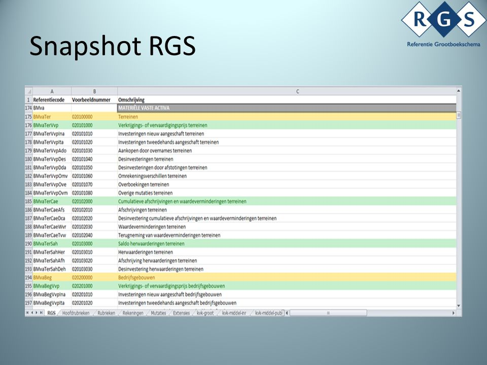 Bijzondere kenmerken RGS Unieke referentiecodes: – Volgens eenvoudige syntax – Basis voor semantische rekenregels Voorbeeld-referentiegrootboekrekeningnummering gebaseerd op decimaal rekeningstelsel Contextafhankelijke eenduidig geformuleerde omschrijvingen Uitbreidbaarheid (rekeningnummer, dimensies) Aansluiting met AuditFile Financieel 3.2 (XAF) SBR-mappingvalidatie door uitvragende partijen