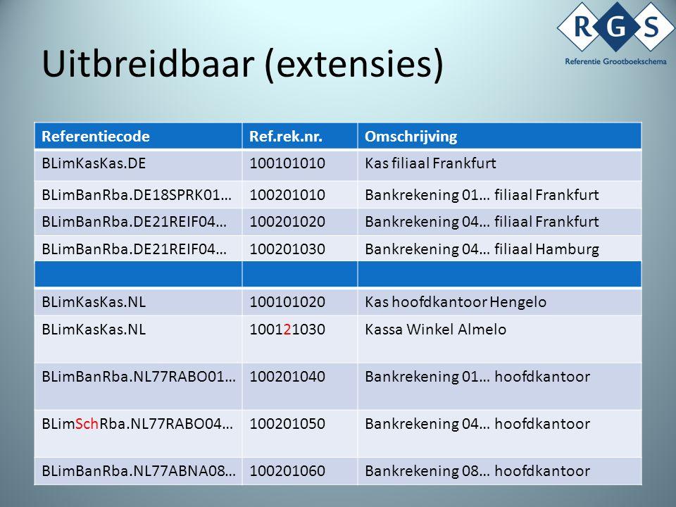 Relatie met SBR Bron Document Administratie Rapportage SBR KvK SBR BD SBR CBS SBR Bank NT Entry points BT Entry points XAS XAF SBR RGS