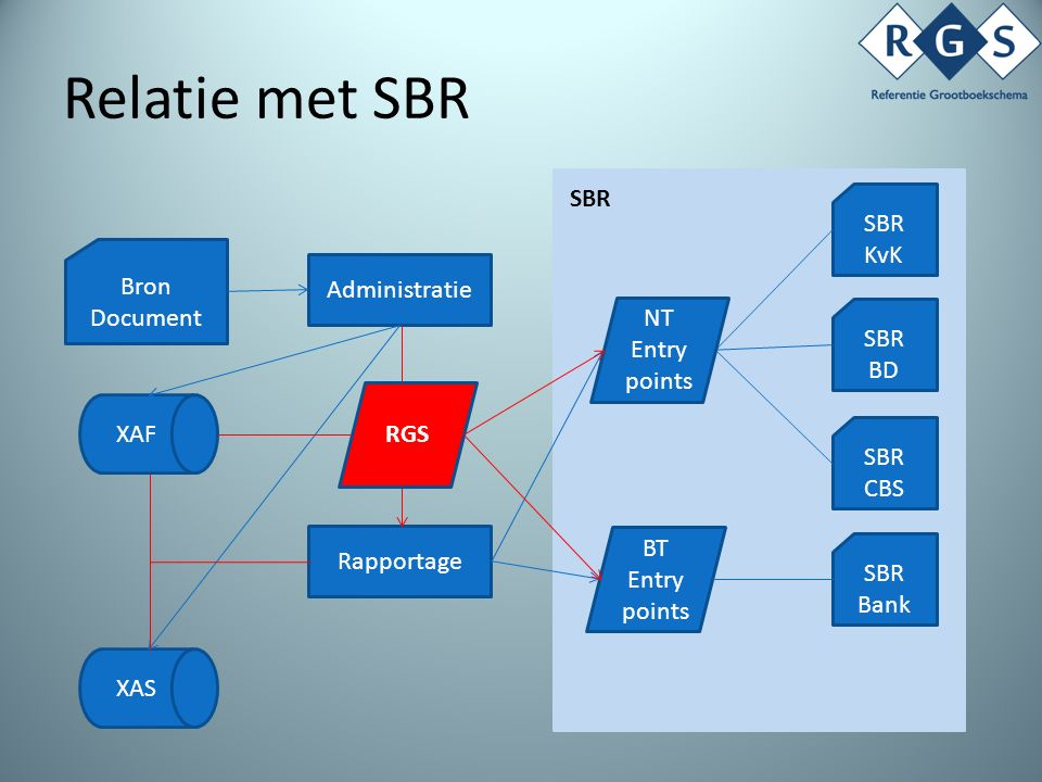 Relatie met SBR Bron Document Administratie Rapportage SBR KvK SBR BD SBR CBS SBR Bank NT Entry points BT Entry points XAS XAF SBR RGS