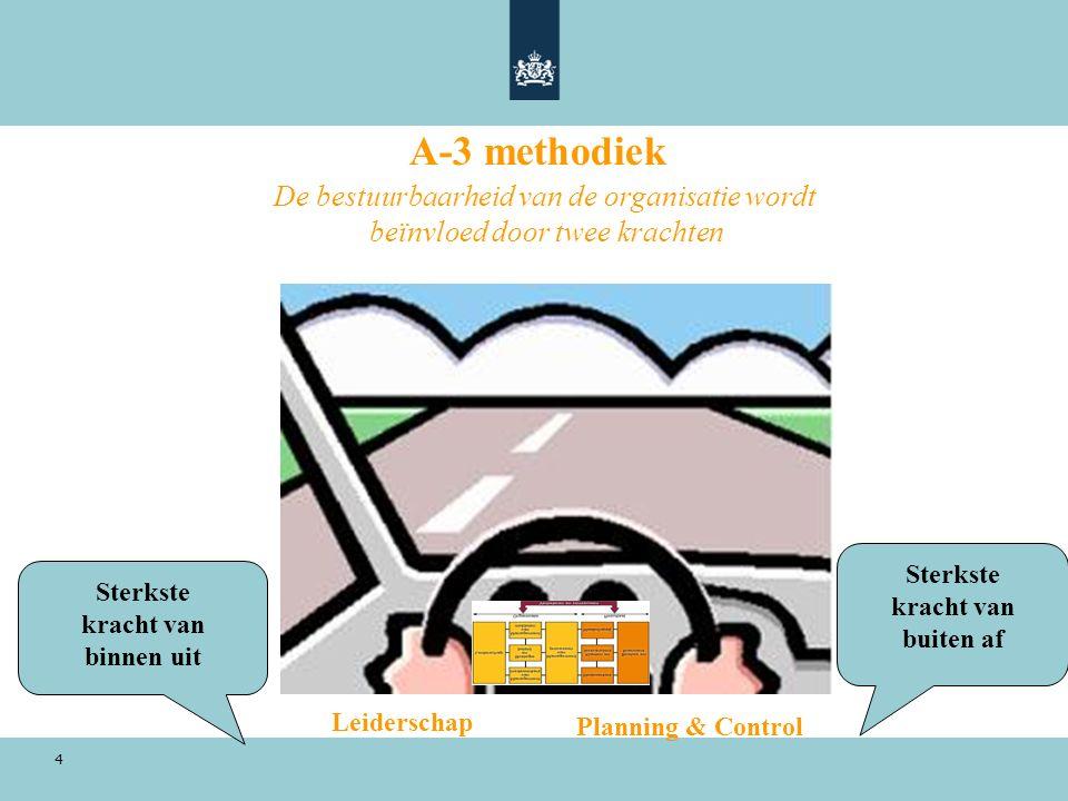 4 A-3 methodiek De bestuurbaarheid van de organisatie wordt beïnvloed door twee krachten Leiderschap Planning & Control Sterkste kracht van buiten af