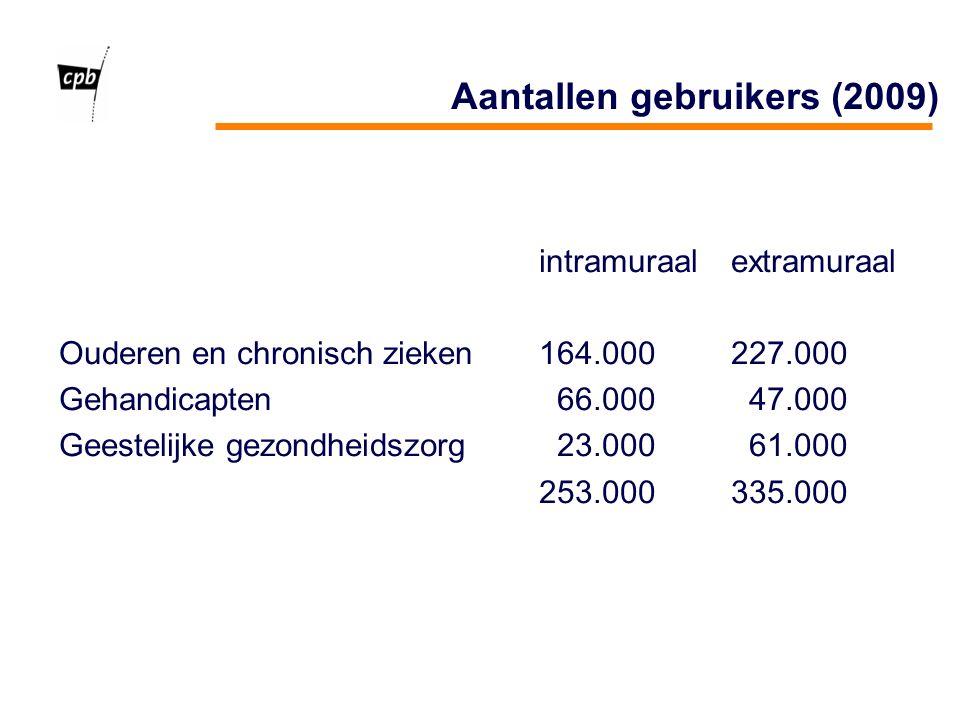 Aantallen gebruikers (2009) intramuraalextramuraal Ouderen en chronisch zieken164.000227.000 Gehandicapten 66.000 47.000 Geestelijke gezondheidszorg 23.000 61.000 253.000335.000