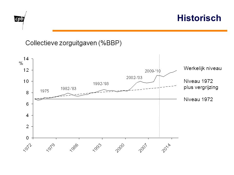 Historisch Niveau 1972 plus vergrijzing Werkelijk niveau Collectieve zorguitgaven (%BBP)