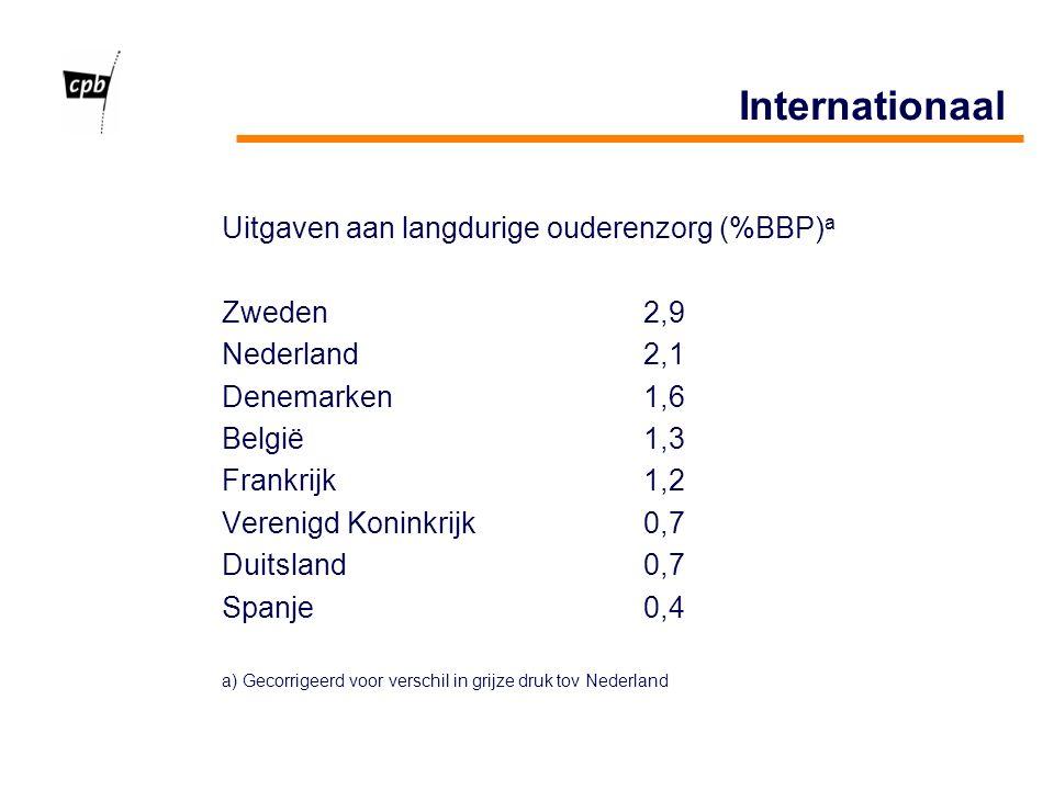 Internationaal Uitgaven aan langdurige ouderenzorg (%BBP) a Zweden2,9 Nederland2,1 Denemarken1,6 België1,3 Frankrijk1,2 Verenigd Koninkrijk0,7 Duitsland0,7 Spanje0,4 a) Gecorrigeerd voor verschil in grijze druk tov Nederland