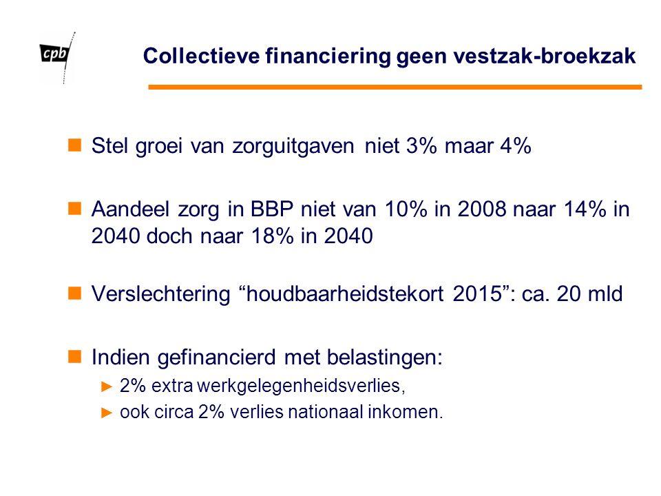 Collectieve financiering geen vestzak-broekzak Stel groei van zorguitgaven niet 3% maar 4% Aandeel zorg in BBP niet van 10% in 2008 naar 14% in 2040 doch naar 18% in 2040 Verslechtering houdbaarheidstekort 2015 : ca.