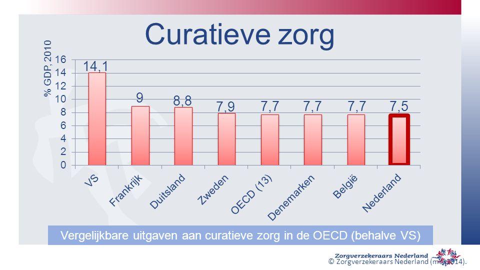 Curatieve zorg % GDP, 2010 Vergelijkbare uitgaven aan curatieve zorg in de OECD (behalve VS) © Zorgverzekeraars Nederland (mei 2014).