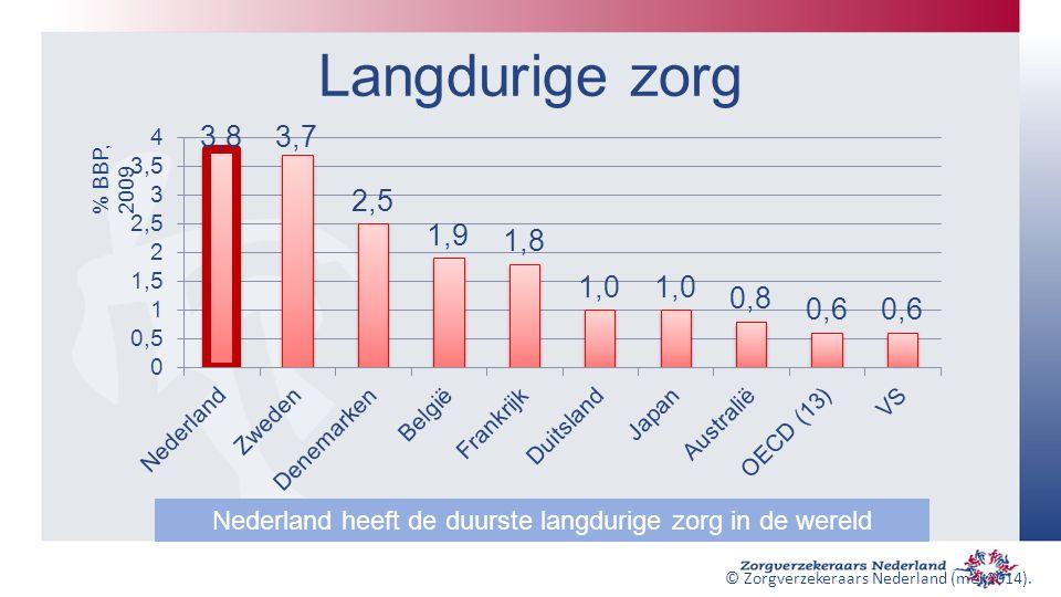 Langdurige zorg % BBP, 2009 Nederland heeft de duurste langdurige zorg in de wereld © Zorgverzekeraars Nederland (mei 2014).