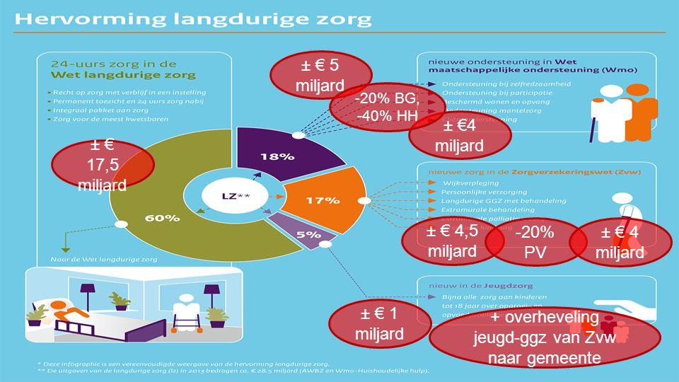 Hervorming langdurige zorg 3 ± € 17,5 miljard ± € 5 miljard ± € 4,5 miljard ± € 1 miljard -20% PV ± € 4 miljard + overheveling jeugd-ggz van Zvw naar gemeente ± €4 miljard -20% BG, -40% HH