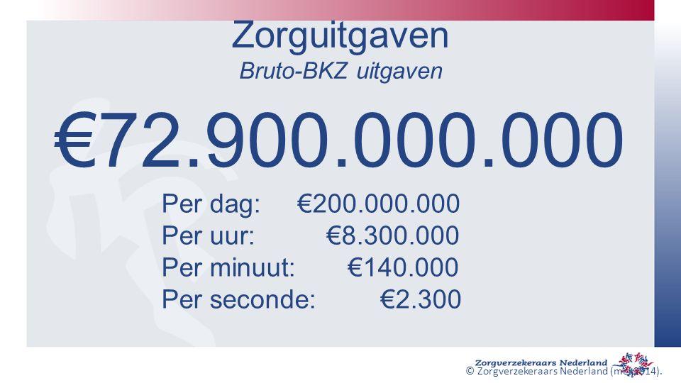 Zorguitgaven Bruto-BKZ uitgaven €72.900.000.000 Per dag: €200.000.000 Per uur: €8.300.000 Per minuut: €140.000 Per seconde: €2.300 © Zorgverzekeraars Nederland (mei 2014).