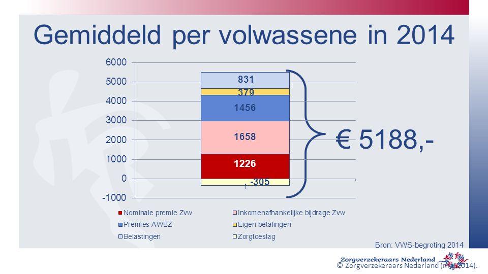 Gemiddeld per volwassene in 2014 € 5188,- Bron: VWS-begroting 2014 © Zorgverzekeraars Nederland (mei 2014).