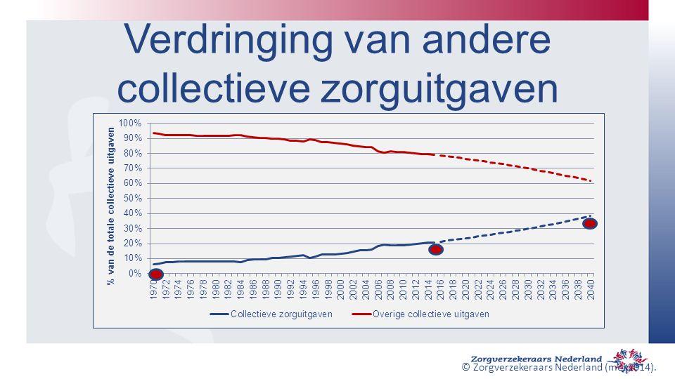 Verdringing van andere collectieve zorguitgaven © Zorgverzekeraars Nederland (mei 2014).