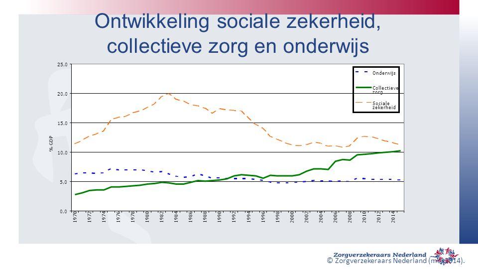 Ontwikkeling sociale zekerheid, collectieve zorg en onderwijs 199619982000200220042006 200820102012 2014 % GDP Onderwijs Collectieve zorg Sociale zekerheid © Zorgverzekeraars Nederland (mei 2014).